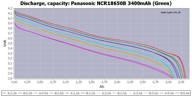 5a819582b26ba_PanasonicNCR18650B3400mAh(Green)-Capacity.png.e6712aa594fdfae85a536bed4318dcb9.png