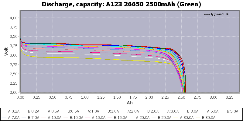 5a819646abee2_A123266502500mAh(Green)-Capacity(1).png.060fdd32fedf4f9c03a409f1d0c168c3.png